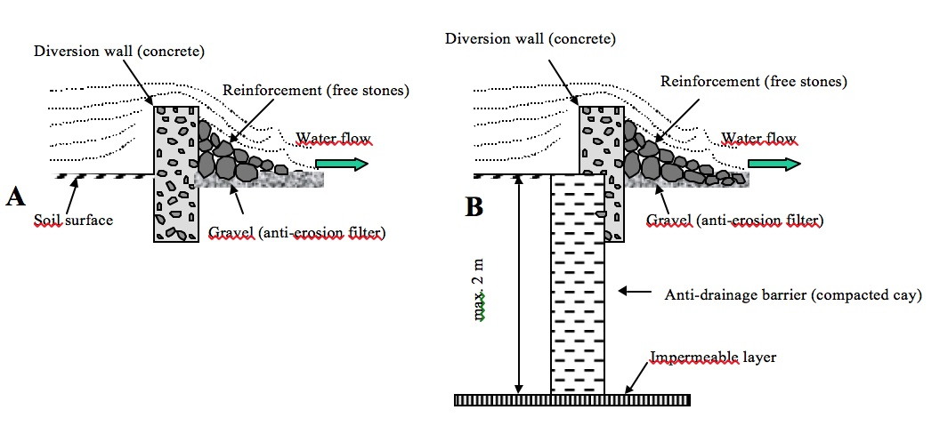 Water Retaining Structures Section : R i c e h u b